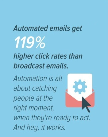 Follow-Up And Automated Emails