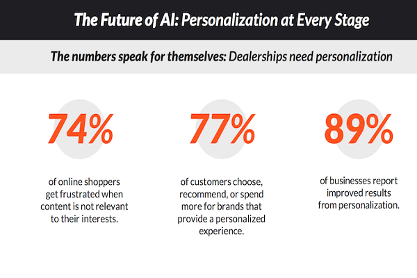 Increased Personalization With Artificial Intelligence