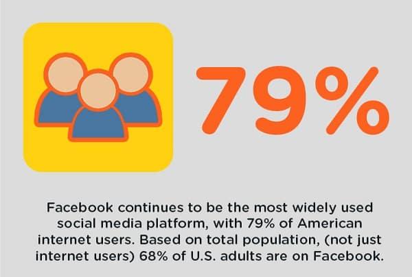Lead Generation Fits Into A Social Media Marketing Strategy