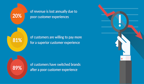 Personalizing the Client Experience