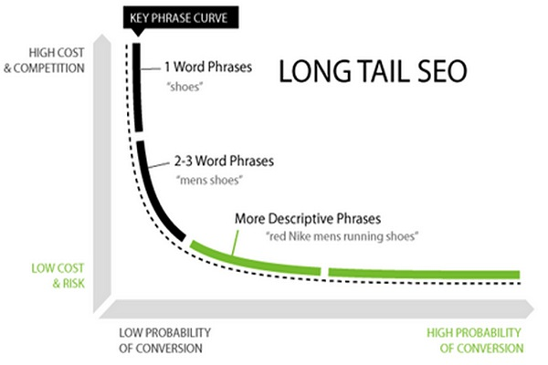 Try long-tail keywords