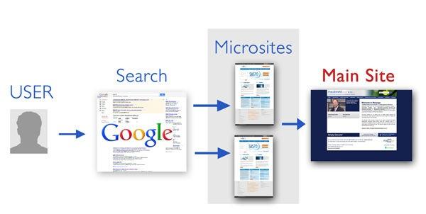 microsites