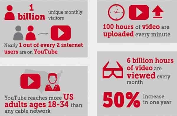 How To Improve Your Blog Posts With Youtube Videos The Next Scoop