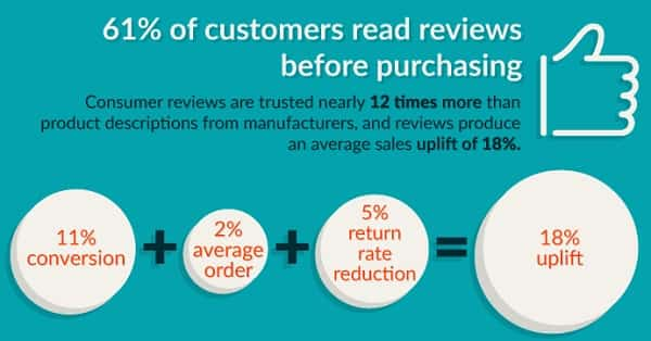 61-percent-of-customers-read-reviews-before-purchashing