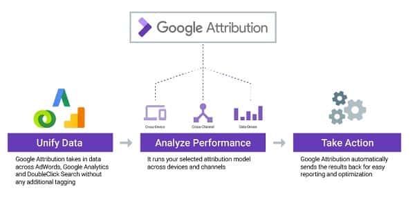 New Attribution Models