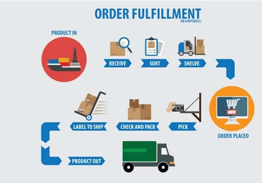 Order-Fulfillment-Process