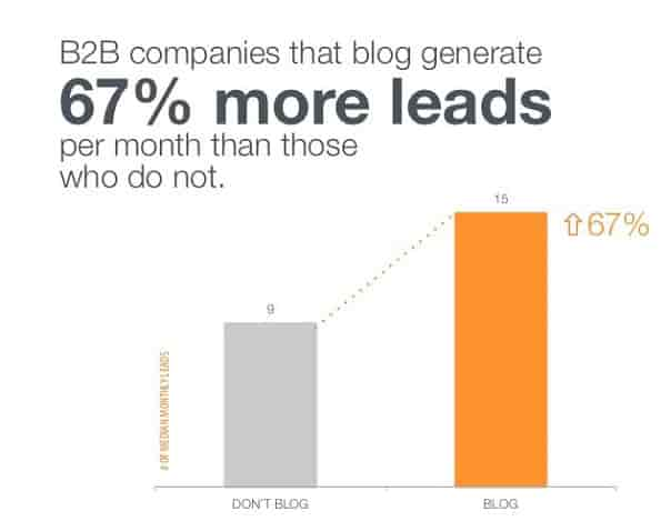 blogging for lead generation