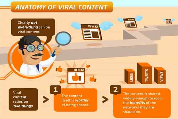 create-viral-content
