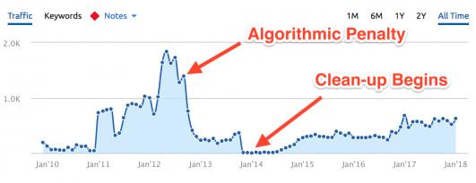 google-algorithmic-penalty