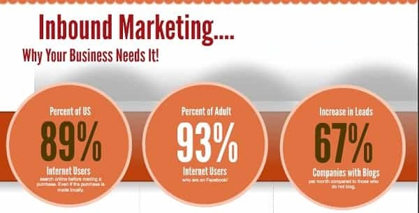 power of inbound marketing