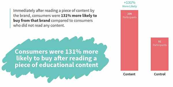 131% more likely to buy after reading an educational content