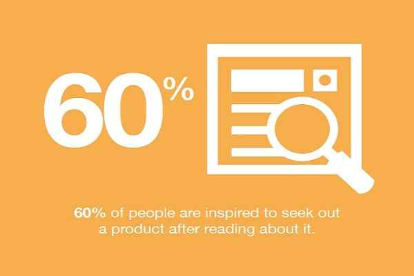 60% of people are inspired to look for a product after reading content about it