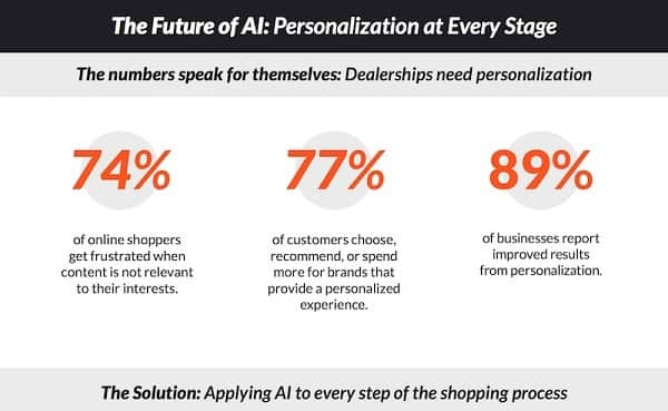 AI will enable content hyper-personalization