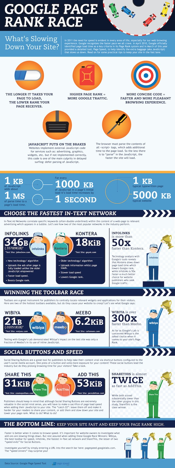 Leading Search Engine Rankings and Google Speed Test Infographic