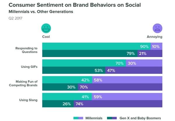 Reasons for Social Media Monitoring