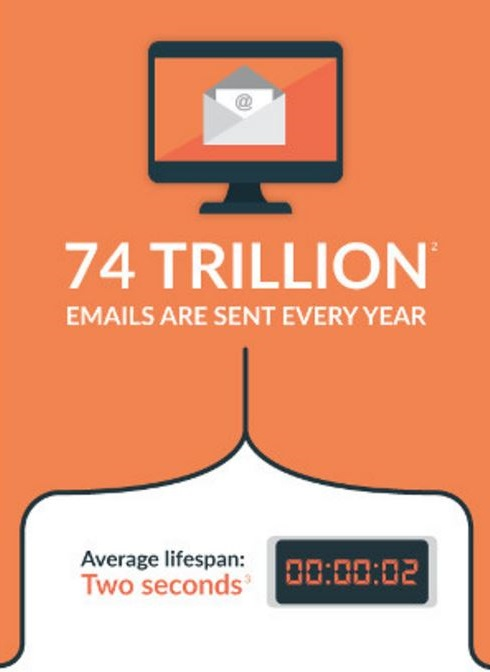 74 trillion emails are sent out every year