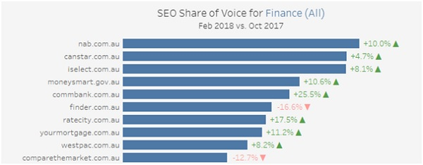 Identify competitors by share of voice
