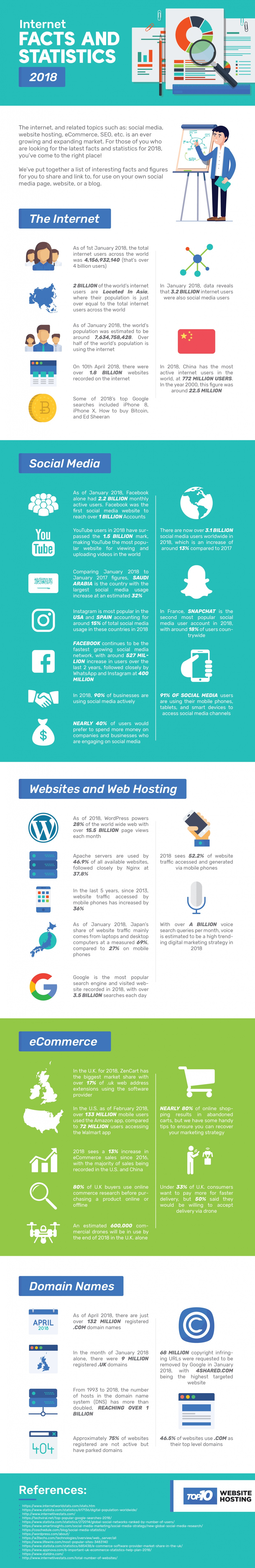Incredible Stats About the Internet