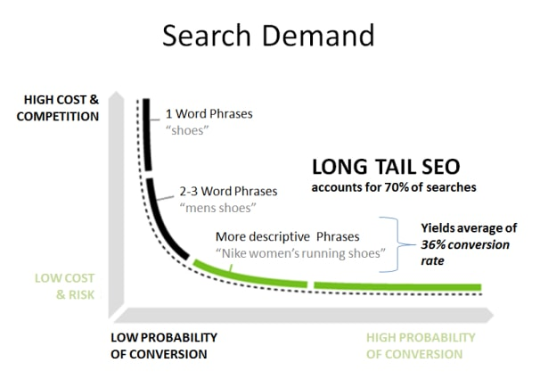 Long-Tail vs. Short-Tail Keywords