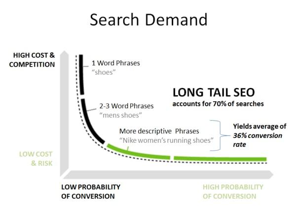 Long-Tail vs. Short-Tail Keywords