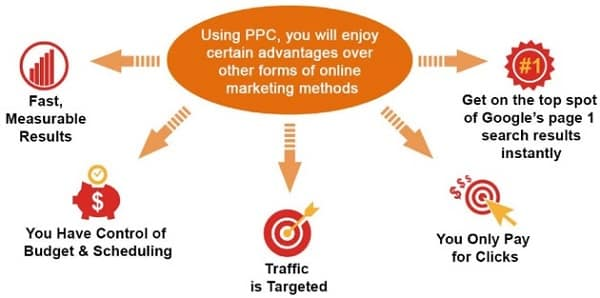 PPC in Online Marketing