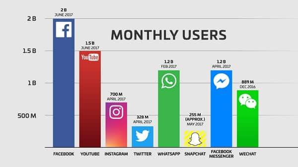 facebook-2-billion-users