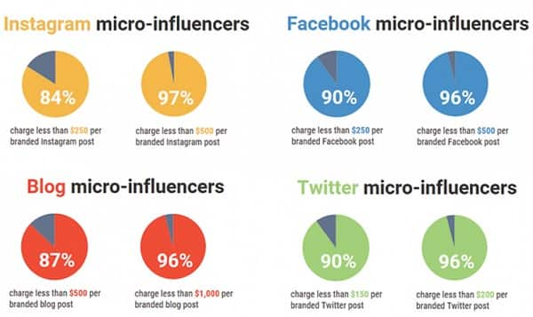 micro-influencers on social media
