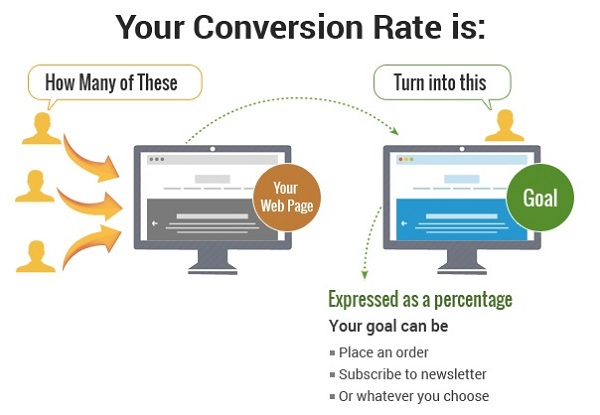 Check Your Conversion Rate