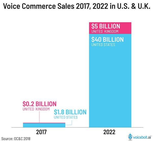 Employ for visual and voice search for customers