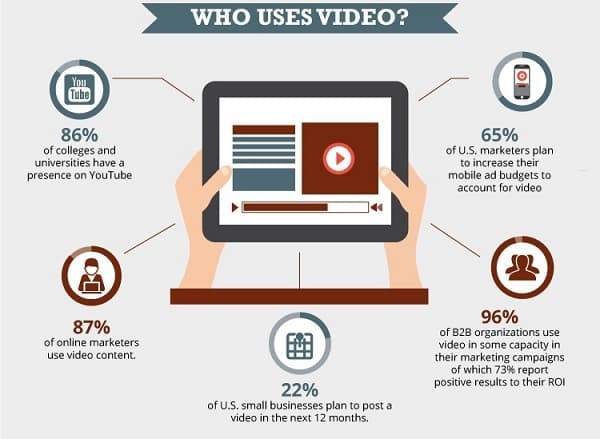 8 Secrets Why Videos are Winning the Marketing Game