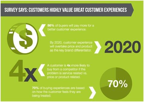 customer experience will overtake price