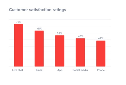 highest customer satisfaction rate