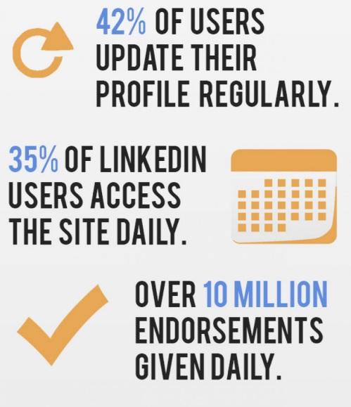 Importance of LinkedIn Endorsements