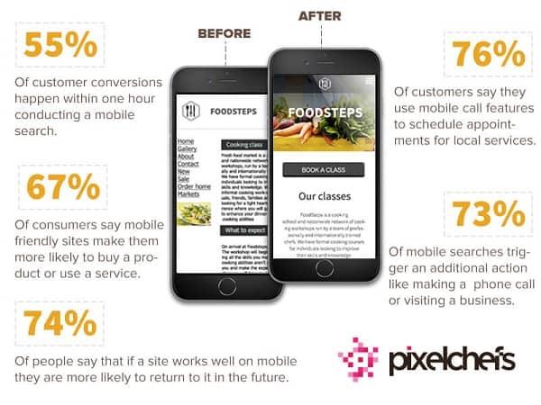 Keeping Website Smartphone Friendly