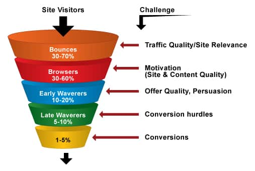 Know the online store conversion rates