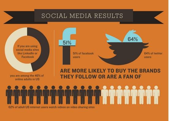 Maximize on social media