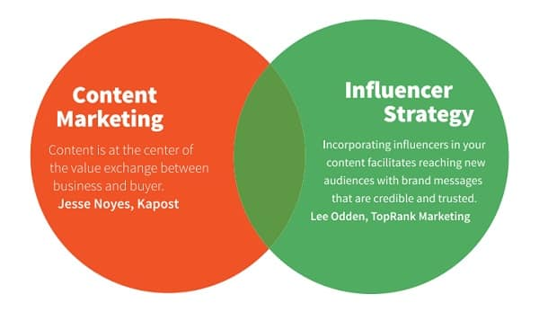 content influencers to promote your content