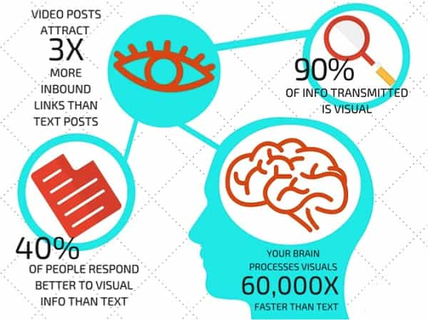 content marketing strategy with visuals and storytelling
