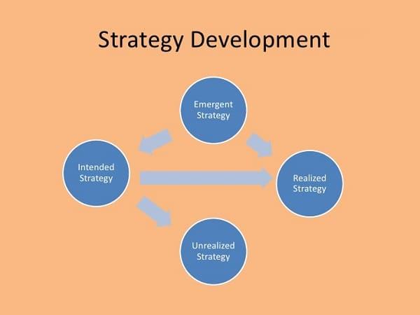 Efficient Strategy Development