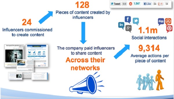 Influencers create content
