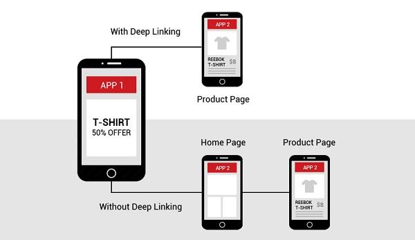 Navigation in Mobile E-Commerce