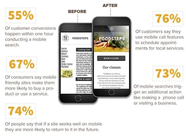 Optimize your site to be mobile-friendly