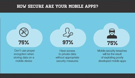 Secure your mobile