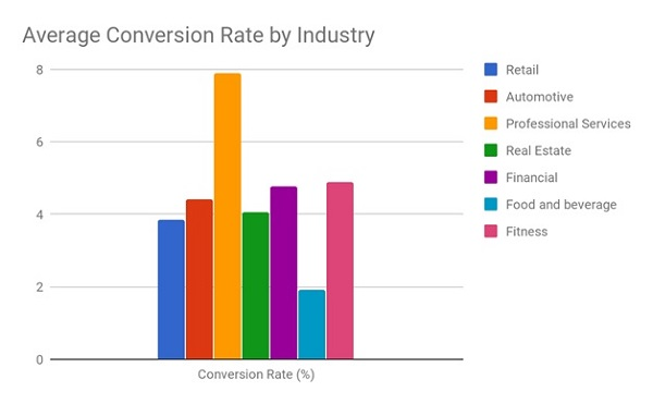Website Conversion Optimization Trends Across Industries