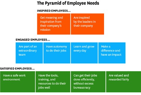 What Employees Need