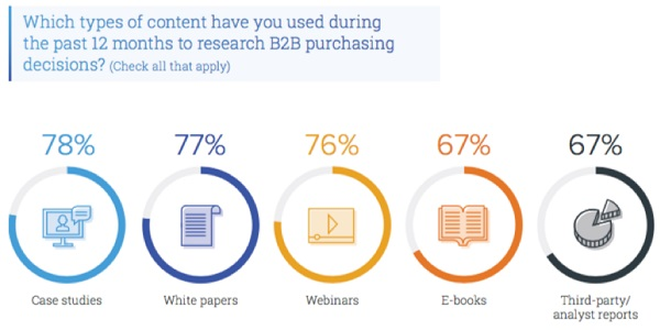 B2B Buyers Through Content