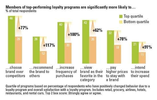 brand over competitors