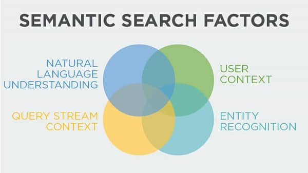 semantic search factors