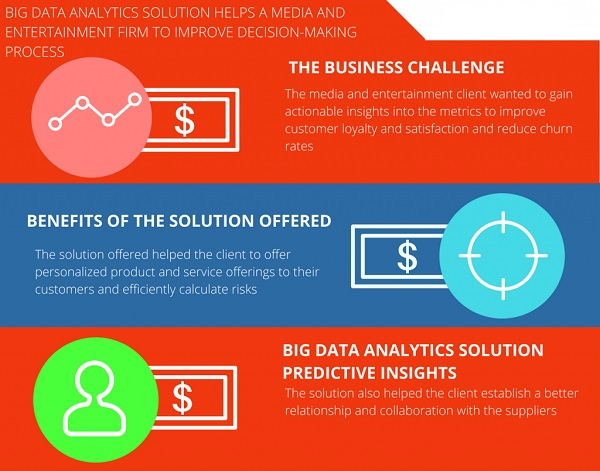 Big Data improve Decision-Making