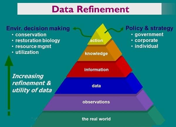 Data Refinement